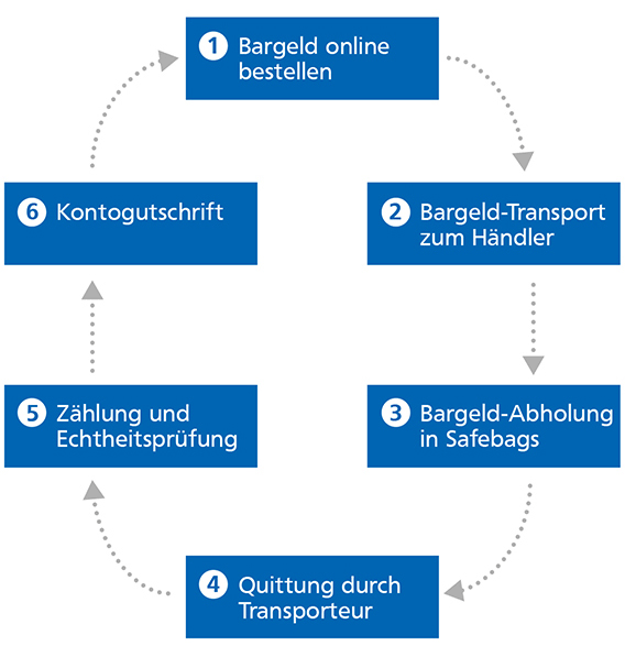 So funktioniert unser professioneller Bargeldservice